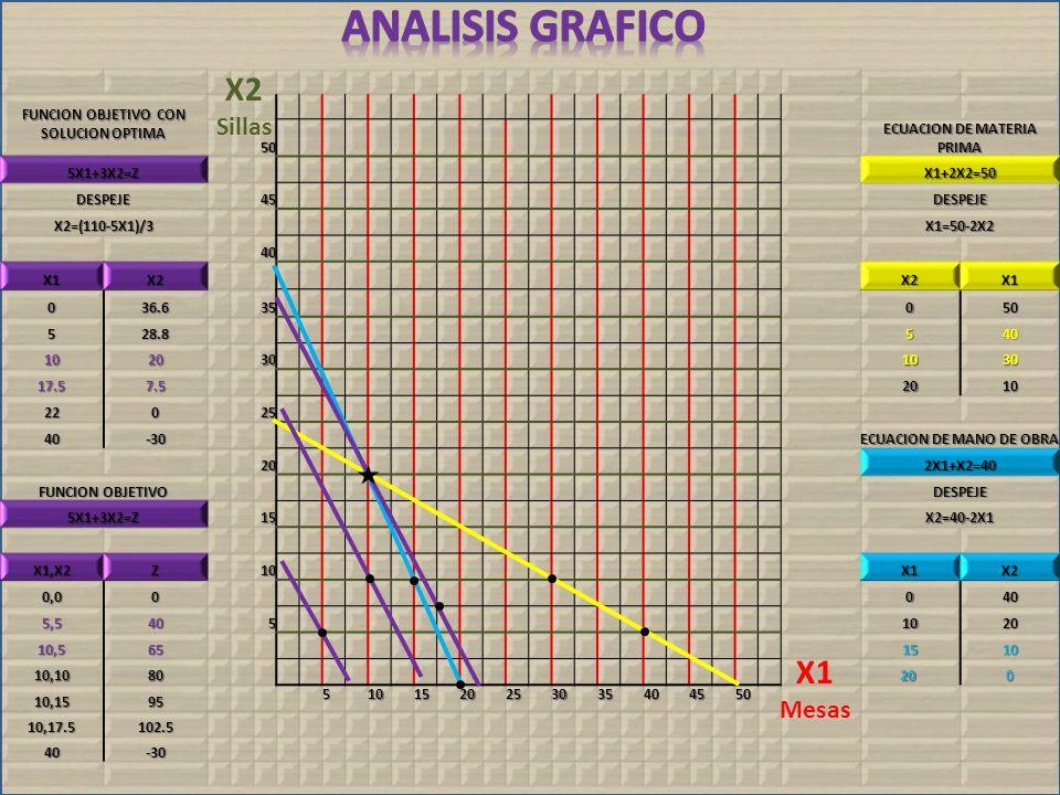 Analisis grafico X2 X1 Sillas Mesas