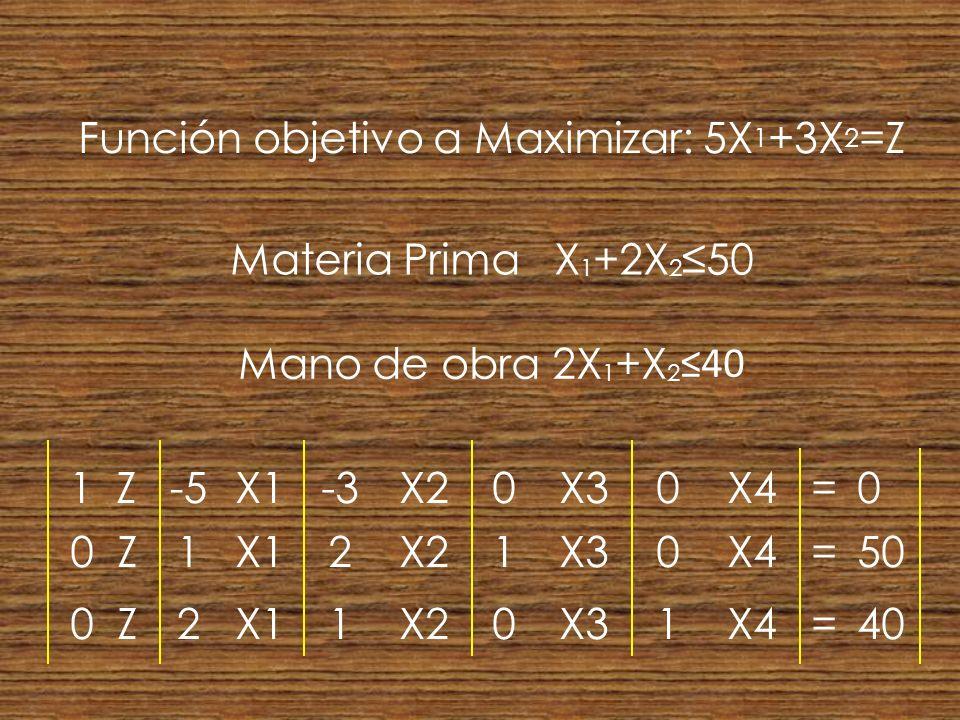 Función objetivo a Maximizar: 5X1+3X2=Z