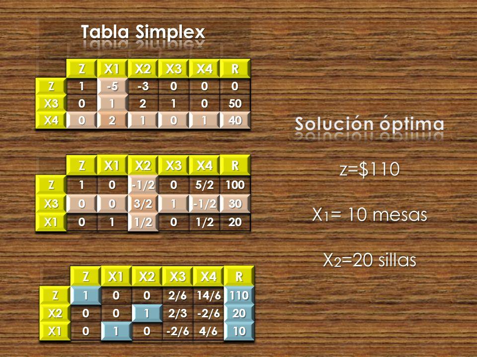 Tabla Simplex Solución óptima