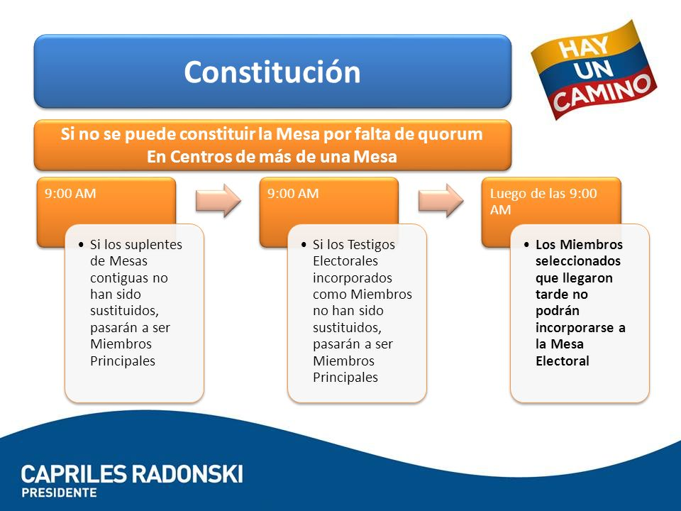 Constitución Si no se puede constituir la Mesa por falta de quorum