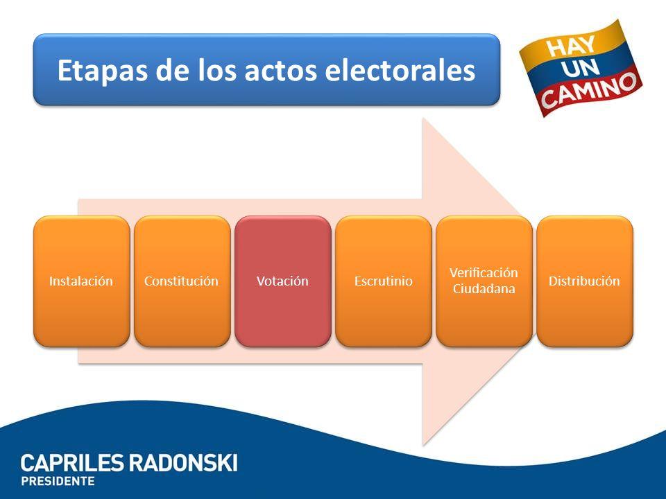 Etapas de los actos electorales