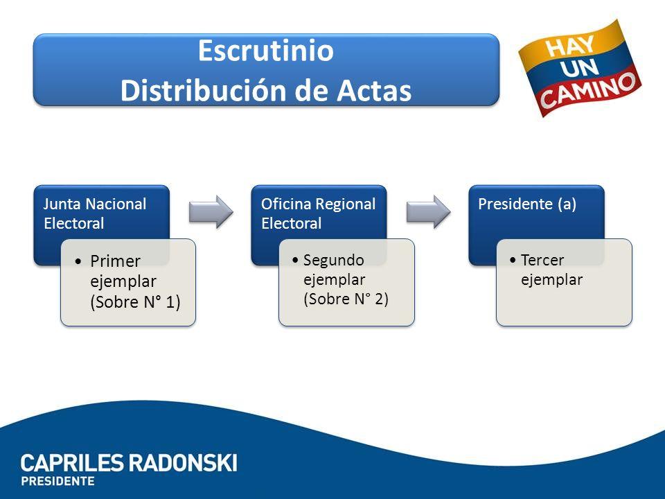 Escrutinio Distribución de Actas