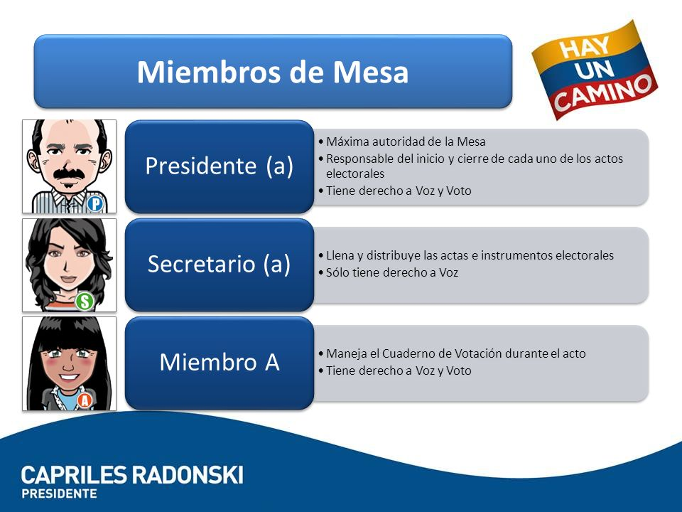 Miembros de Mesa Presidente (a) Secretario (a) Miembro A