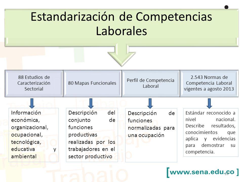 Estandarización de Competencias Laborales