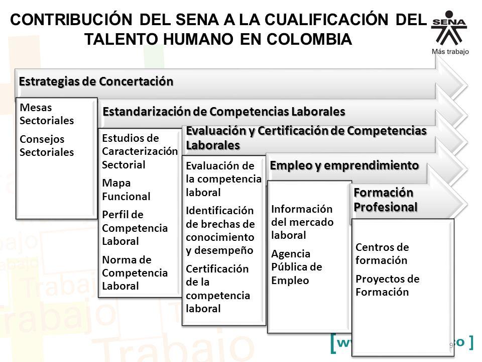 CONTRIBUCIÓN DEL SENA A LA CUALIFICACIÓN DEL TALENTO HUMANO EN COLOMBIA
