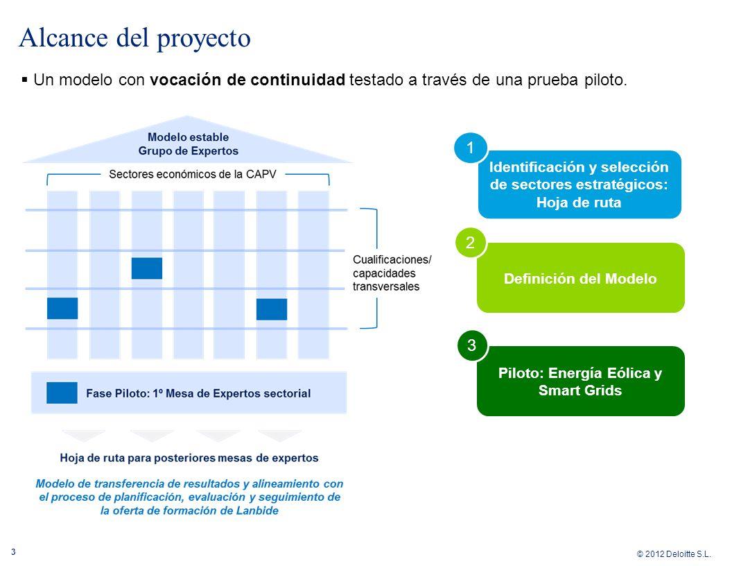 Alcance del proyecto Un modelo con vocación de continuidad testado a través de una prueba piloto. Modelo estable.