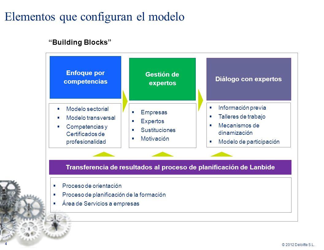 Elementos que configuran el modelo