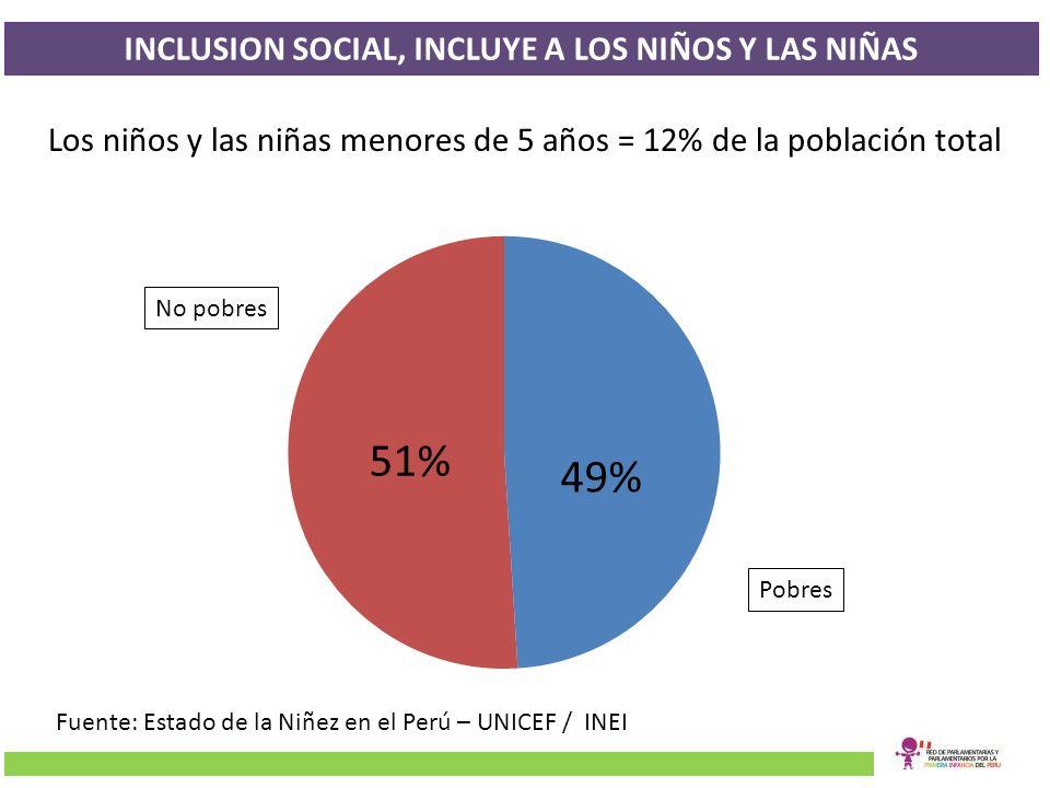 INCLUSION SOCIAL, INCLUYE A LOS NIÑOS Y LAS NIÑAS