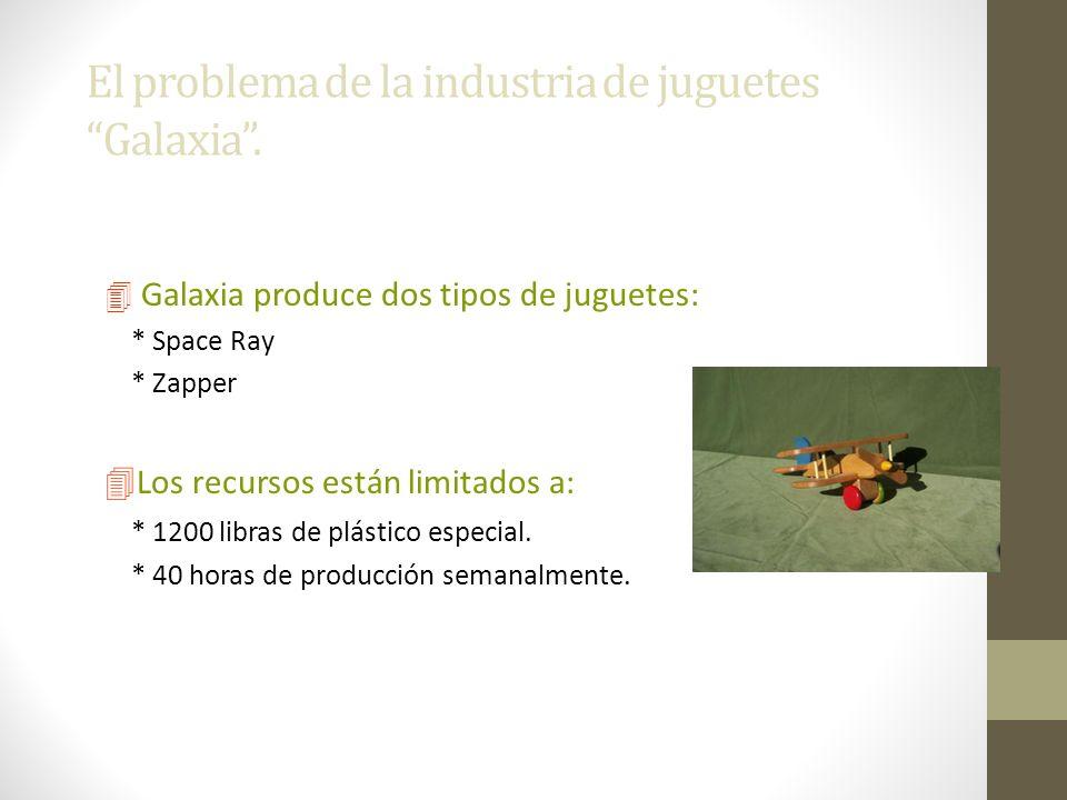 El problema de la industria de juguetes Galaxia .