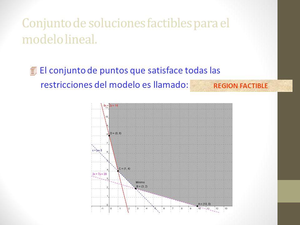 Conjunto de soluciones factibles para el modelo lineal.