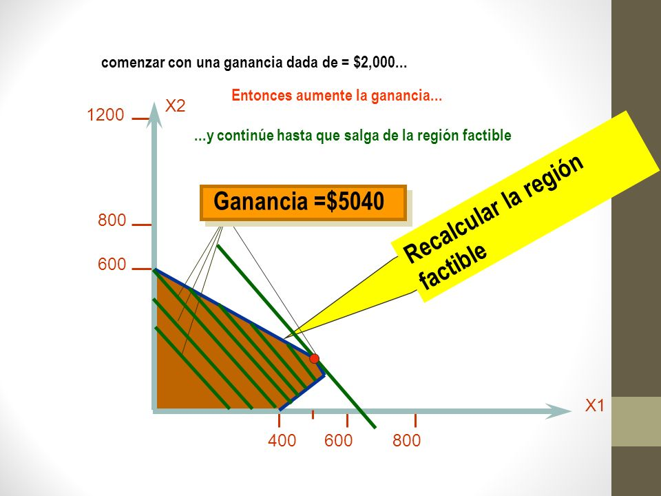 Recalcular la región factible Ganancia =$5040