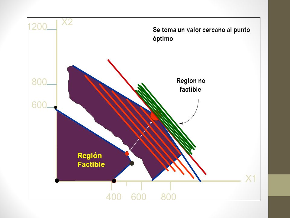X2 1200. Se toma un valor cercano al punto óptimo. 800. Región no. factible. 600. Feasible. region.