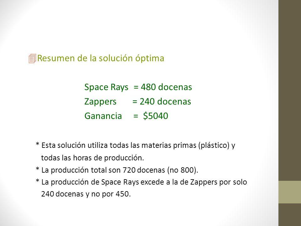 Resumen de la solución óptima Space Rays = 480 docenas