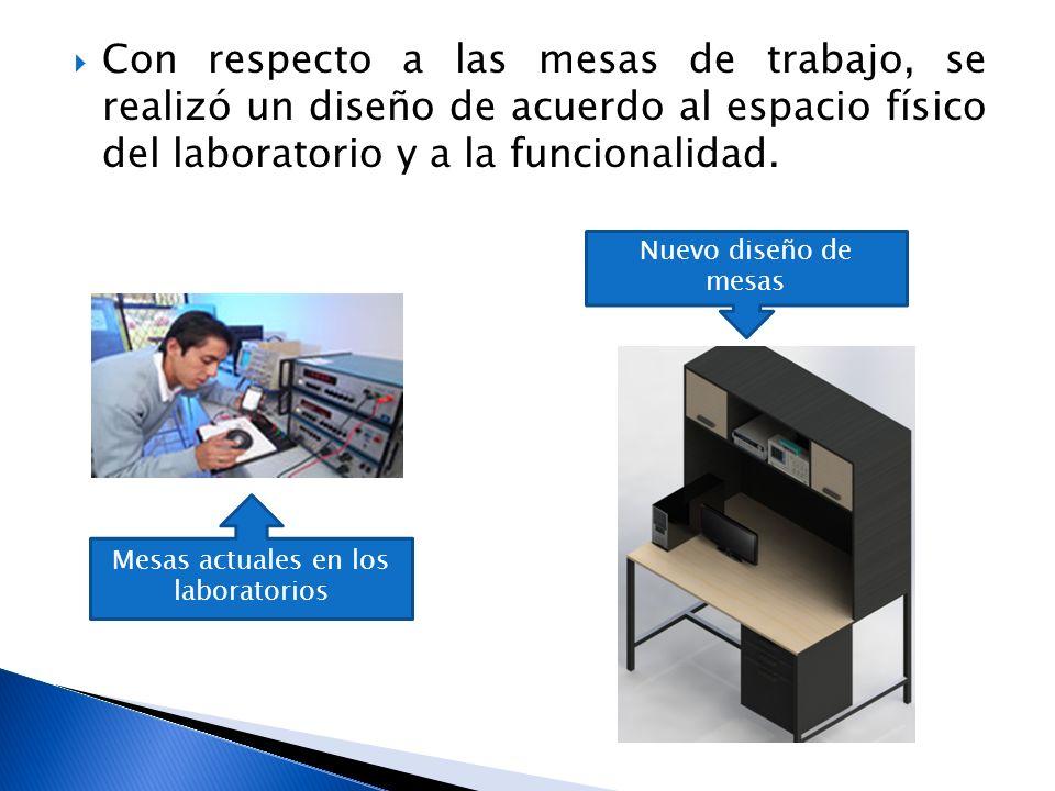 Mesas actuales en los laboratorios