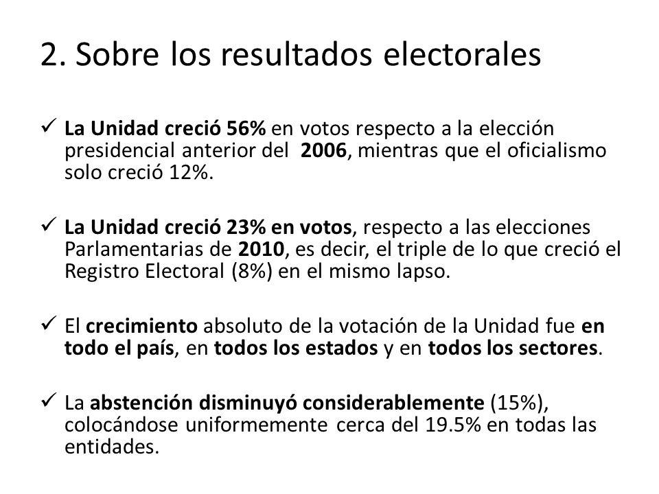 2. Sobre los resultados electorales