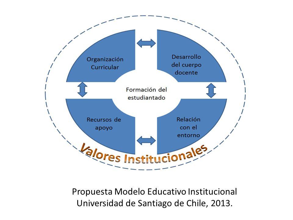Propuesta Modelo Educativo Institucional