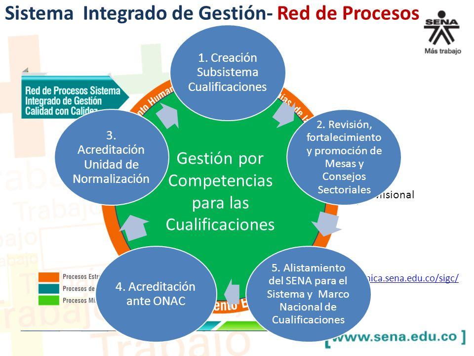 Sistema Integrado de Gestión- Red de Procesos