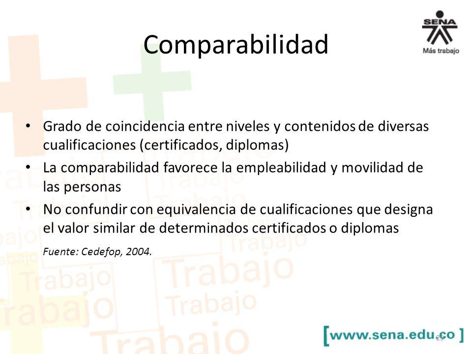 Comparabilidad Grado de coincidencia entre niveles y contenidos de diversas cualificaciones (certificados, diplomas)