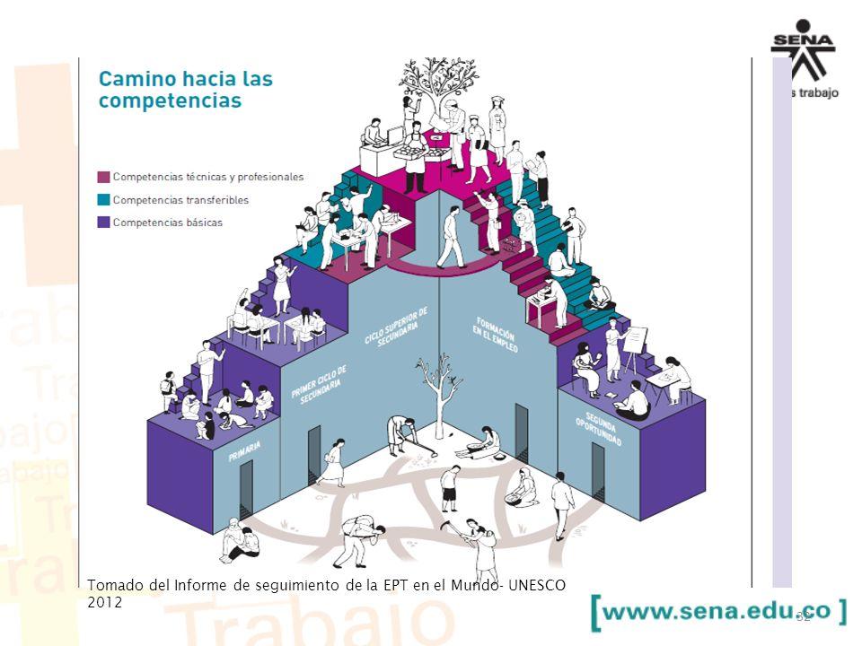 Tomado del Informe de seguimiento de la EPT en el Mundo- UNESCO 2012