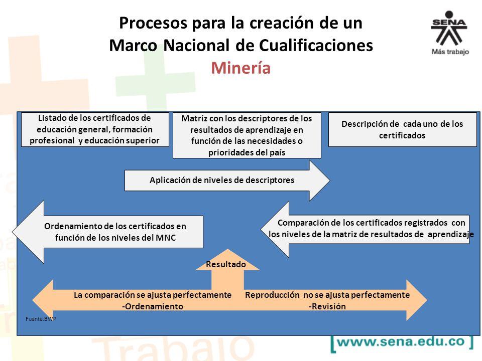 Procesos para la creación de un Marco Nacional de Cualificaciones Minería