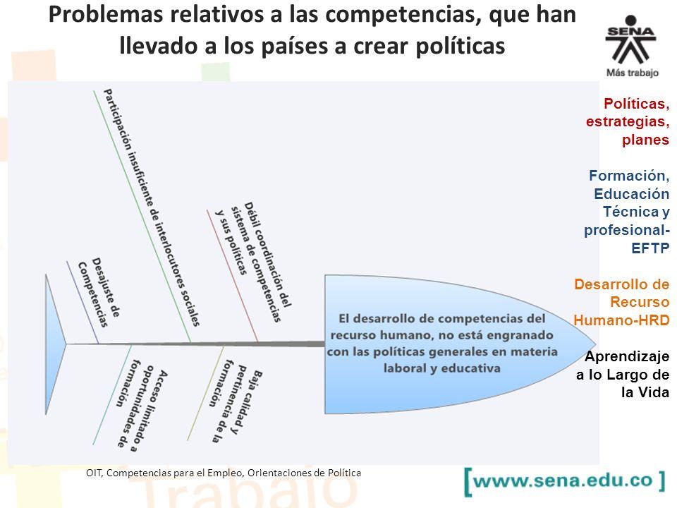 Problemas relativos a las competencias, que han llevado a los países a crear políticas