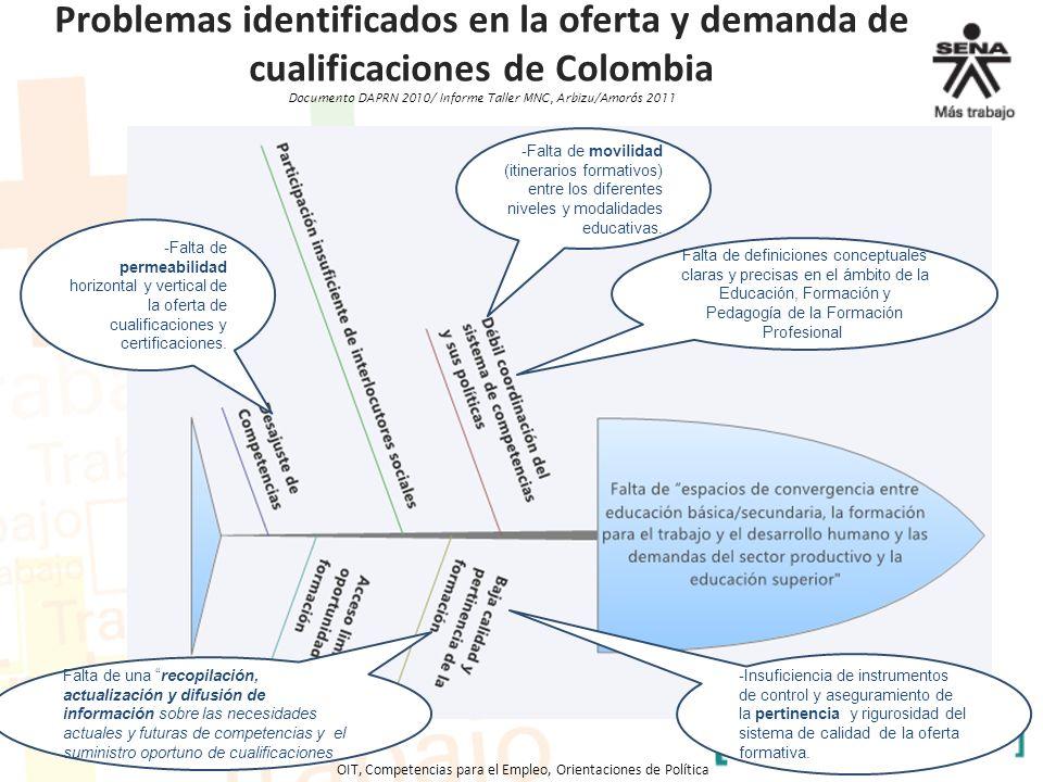Problemas identificados en la oferta y demanda de cualificaciones de Colombia Documento DAPRN 2010/ Informe Taller MNC, Arbizu/Amorós 2011