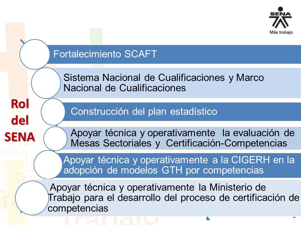 Rol del SENA Fortalecimiento SCAFT