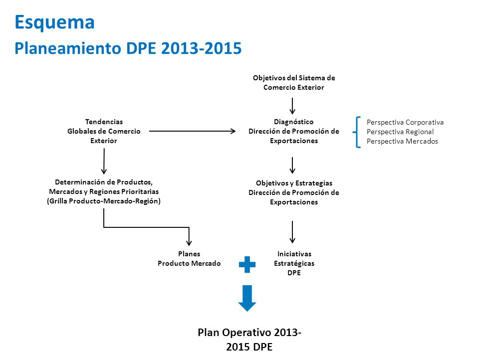 Esquema Planeamiento DPE 2013-2015 Plan Operativo 2013-2015 DPE