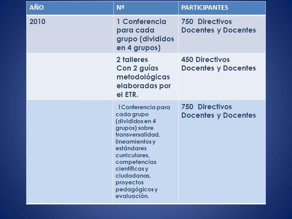 AÑO Nº. PARTICIPANTES. 2010. 1 Conferencia para cada grupo (divididos en 4 grupos) 750 Directivos Docentes y Docentes.