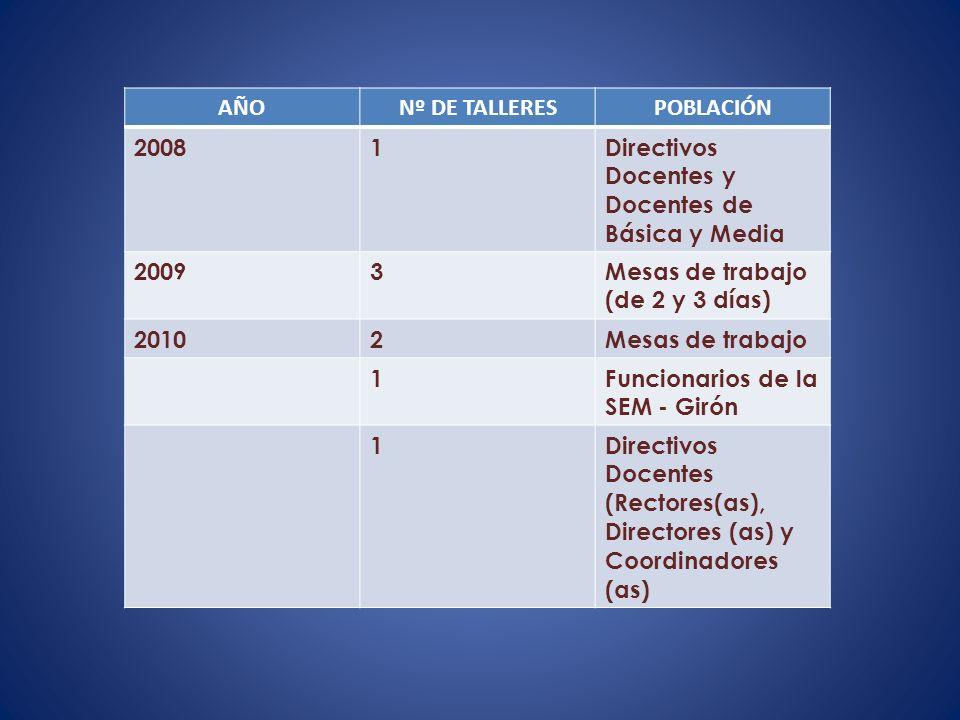 AÑO Nº DE TALLERES. POBLACIÓN. 2008. 1. Directivos Docentes y Docentes de Básica y Media. 2009.