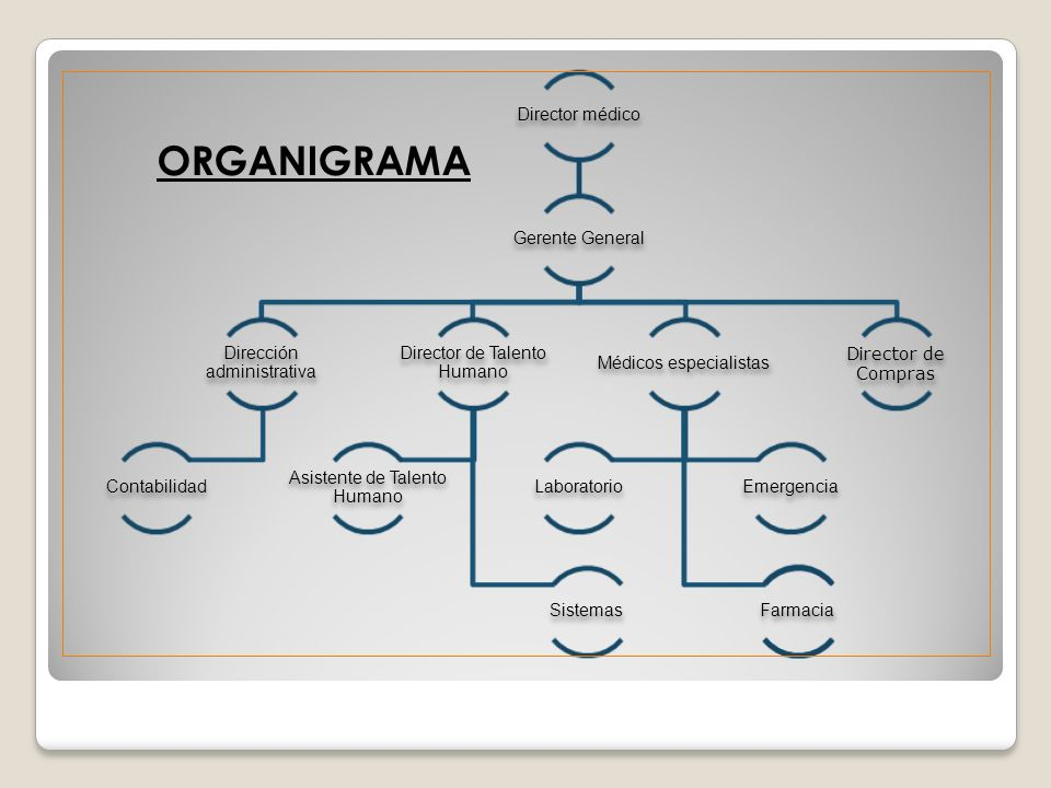 ORGANIGRAMA Director médico Gerente General Dirección administrativa