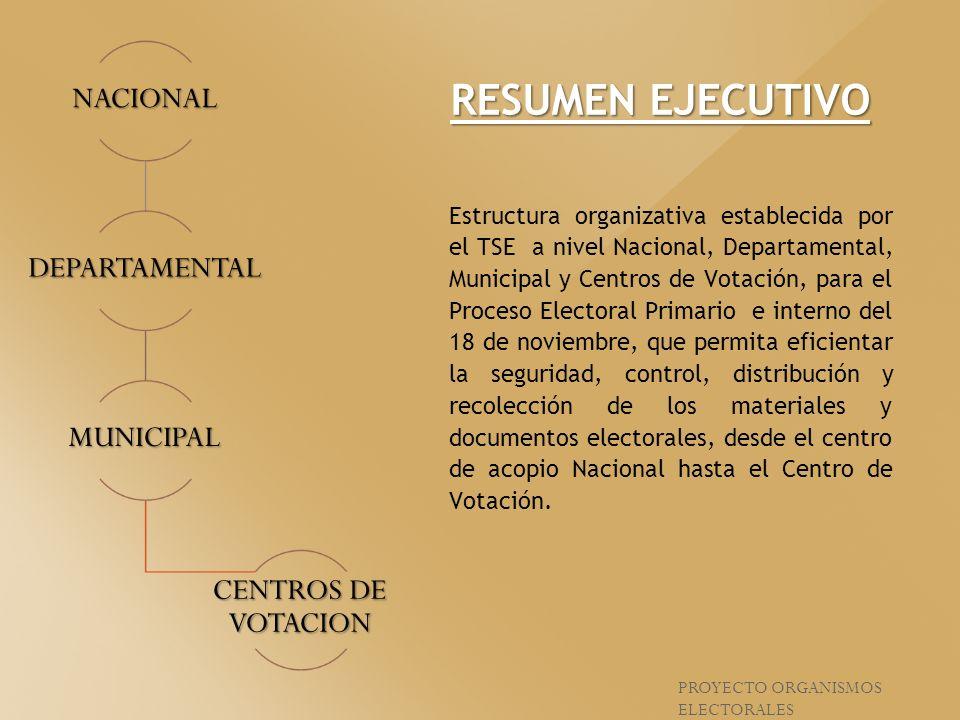 RESUMEN EJECUTIVO NACIONAL DEPARTAMENTAL MUNICIPAL CENTROS DE VOTACION