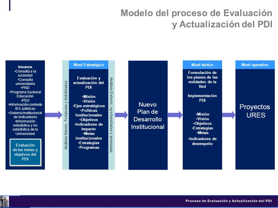 Modelo del proceso de Evaluación y Actualización del PDI