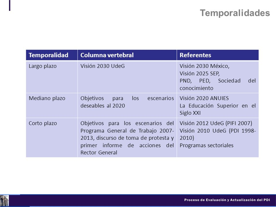 Temporalidades Temporalidad Columna vertebral Referentes Largo plazo