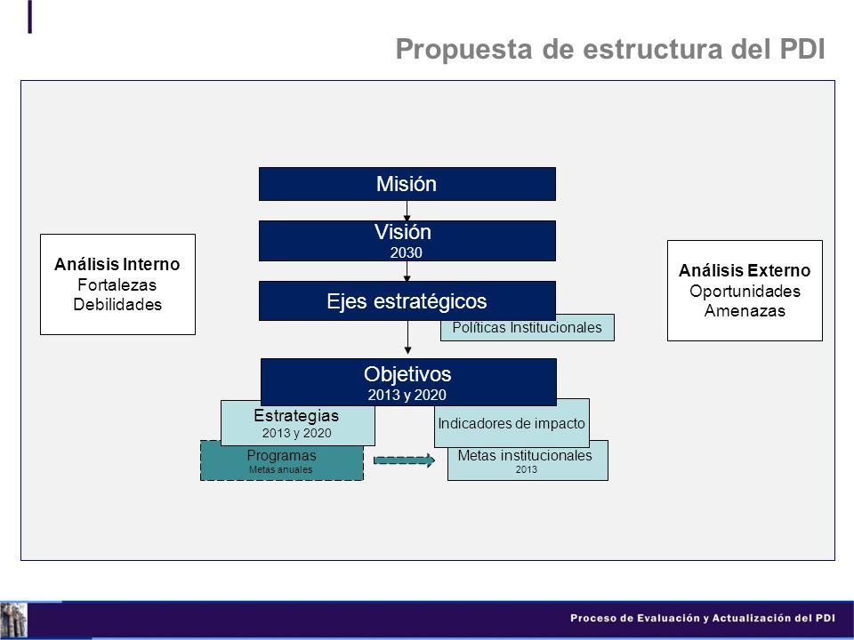 Propuesta de estructura del PDI
