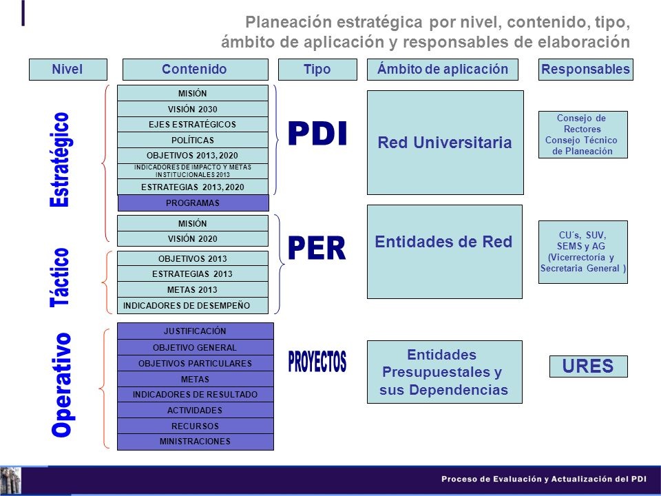 Estratégico Táctico PER Operativo PROYECTOS URES