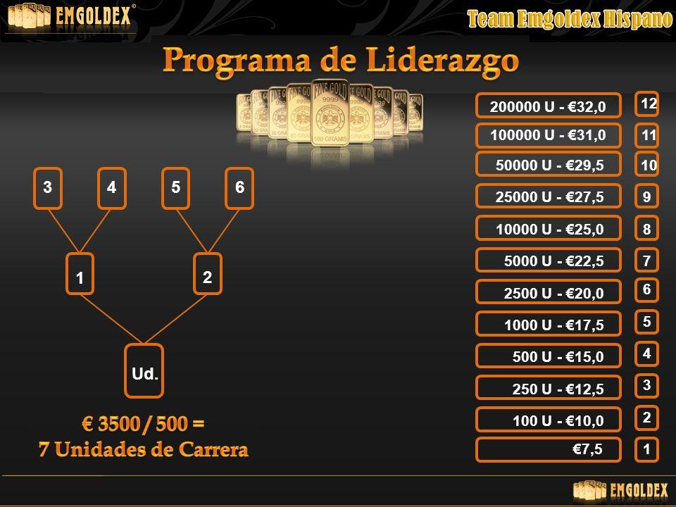 Programa de Liderazgo € 3500 / 500 = 7 Unidades de Carrera 3 4 5 6 1 2