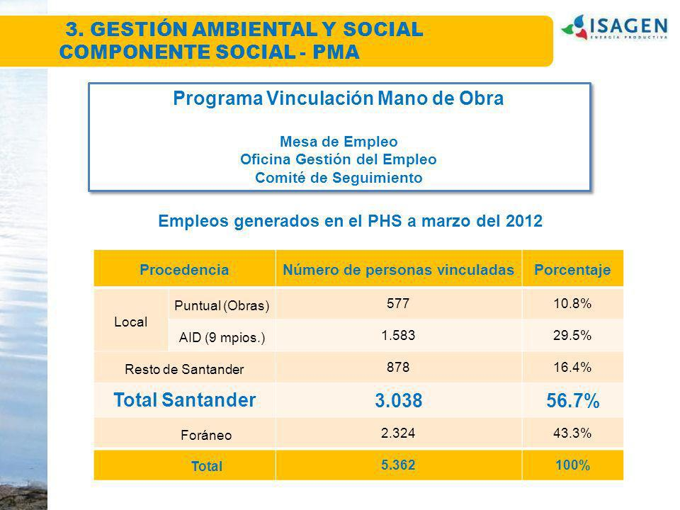 Programa Vinculación Mano de Obra Total Santander 3.038 56.7%