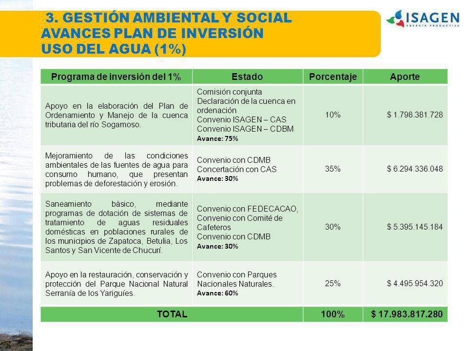 Programa de inversión del 1%