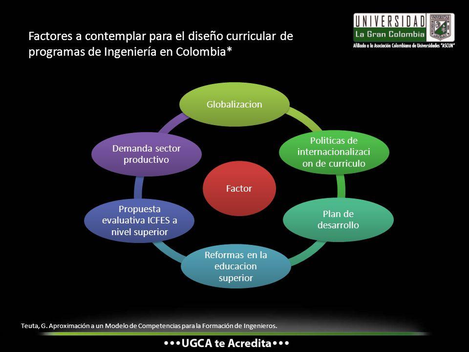 Factores a contemplar para el diseño curricular de programas de Ingeniería en Colombia*