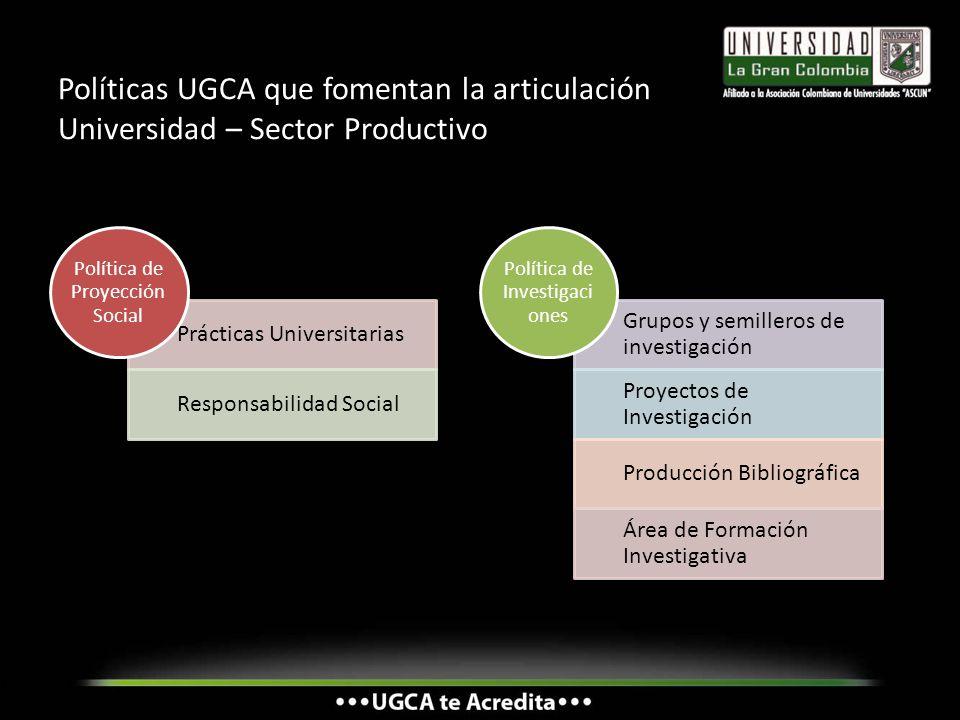 Políticas UGCA que fomentan la articulación Universidad – Sector Productivo