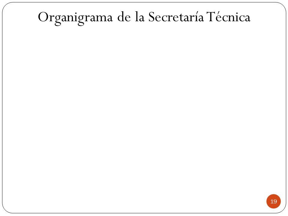 Organigrama de la Secretaría Técnica