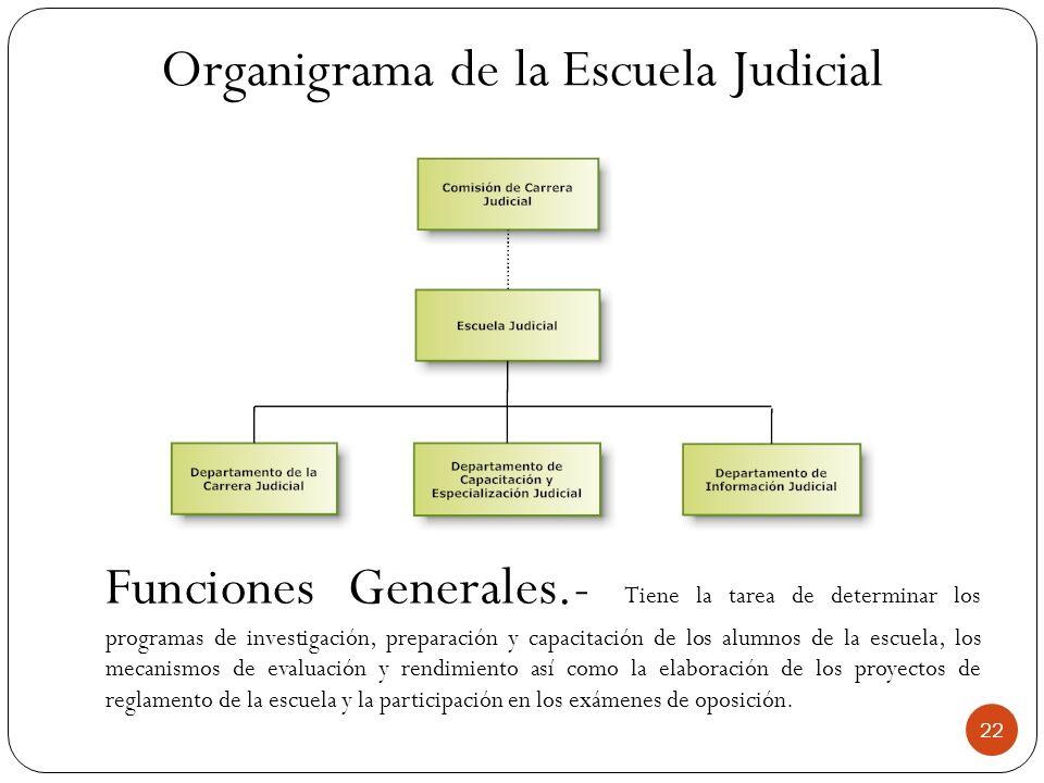 Organigrama de la Escuela Judicial