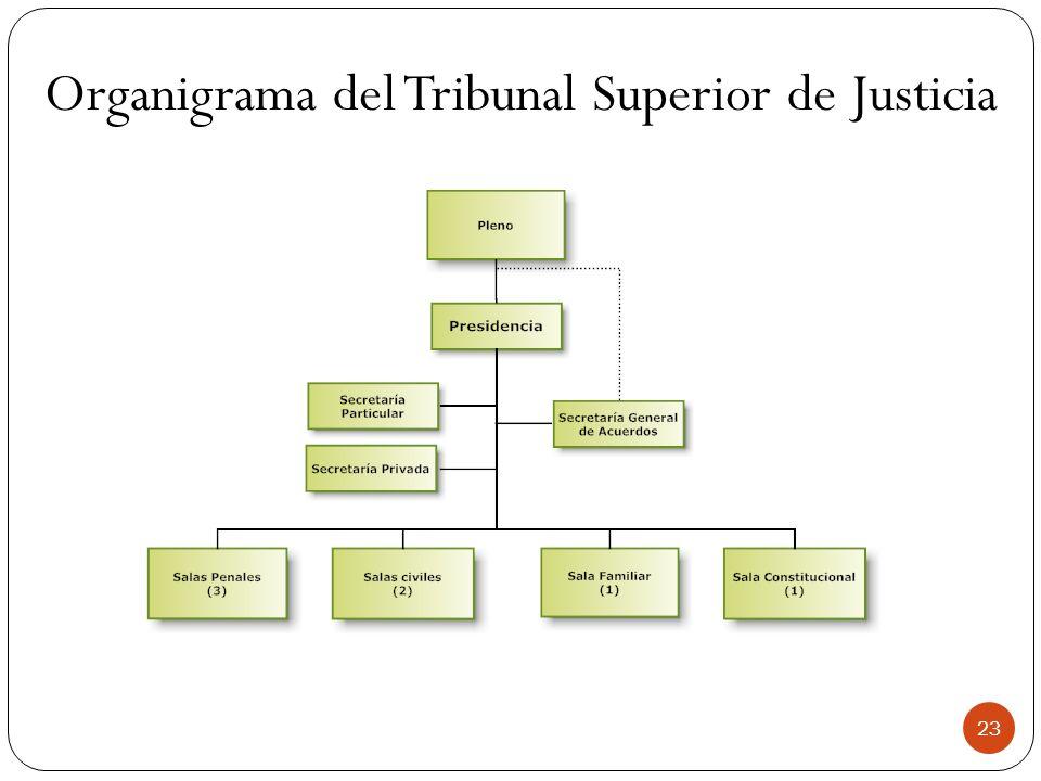 Organigrama del Tribunal Superior de Justicia