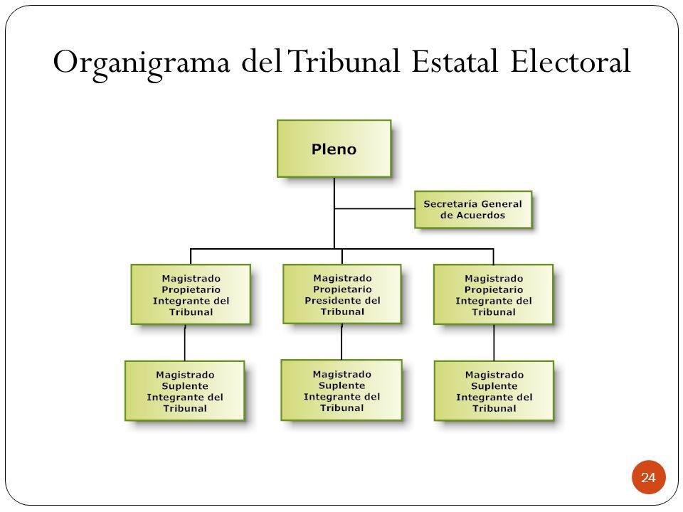 Organigrama del Tribunal Estatal Electoral