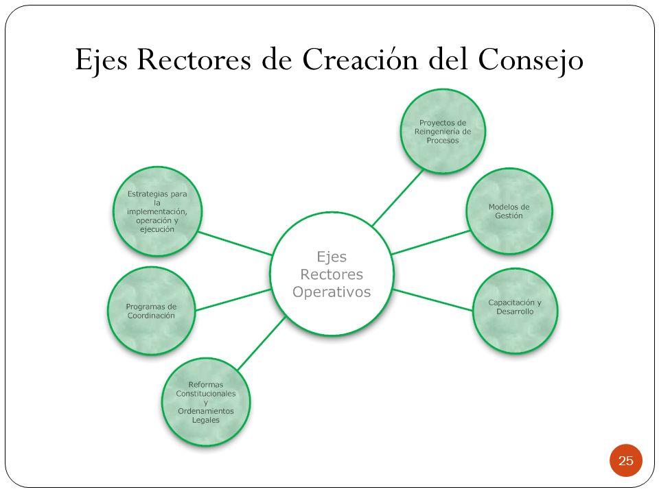 Ejes Rectores de Creación del Consejo