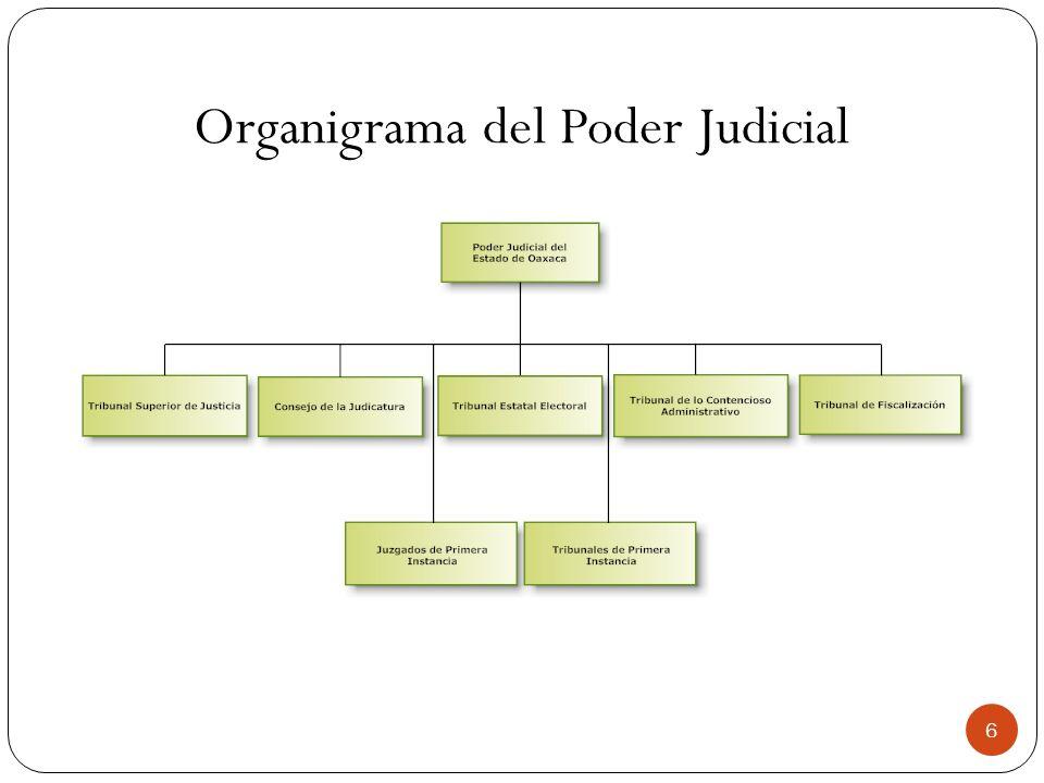 Organigrama del Poder Judicial