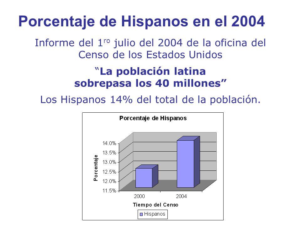 Porcentaje de Hispanos en el 2004