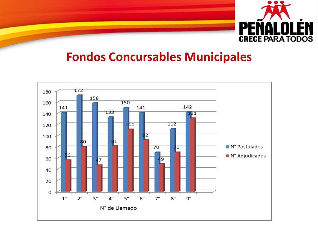 Fondos Concursables Municipales