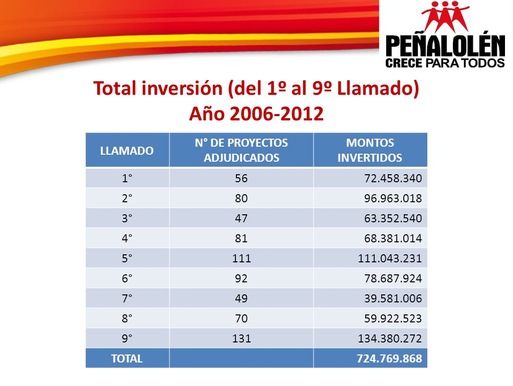 Total inversión (del 1º al 9º Llamado) N° DE PROYECTOS ADJUDICADOS
